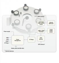 高级智能追踪设备,追踪器-DISCO-B5-MAGNET